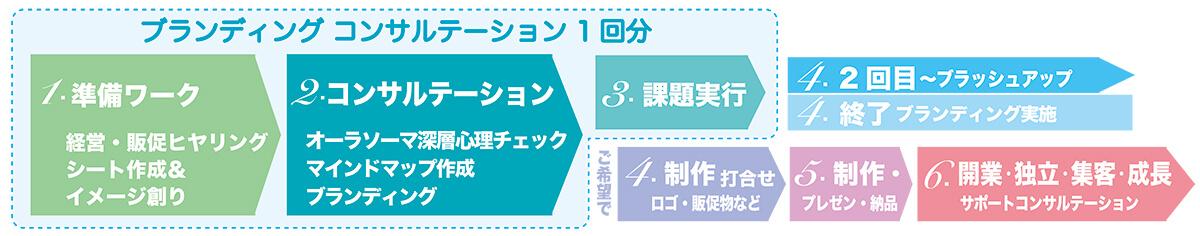 BC_HP_流れ