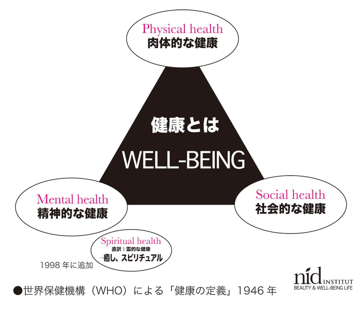 健康とはWHO